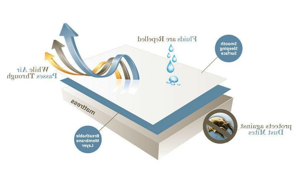 Waterproof Protector Encasement Style Breathable Membrane White